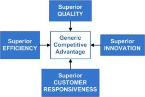 Generic competitive advantage