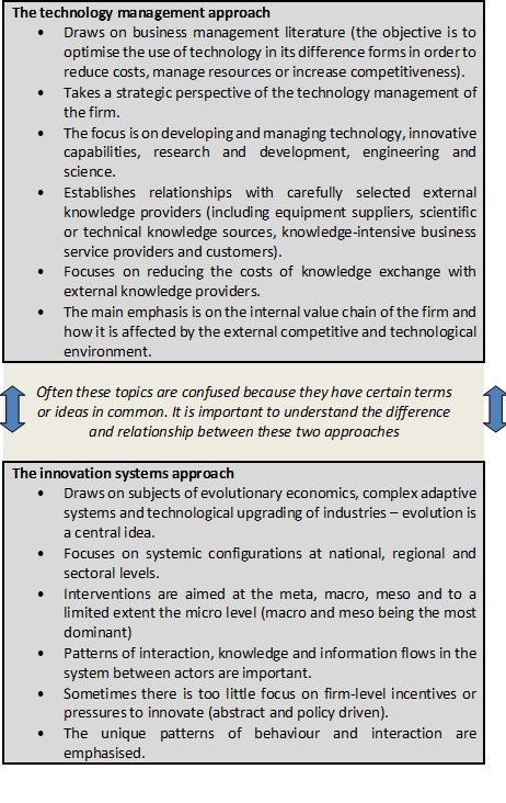 Difference between innovation/technology management and innovation systems promotion